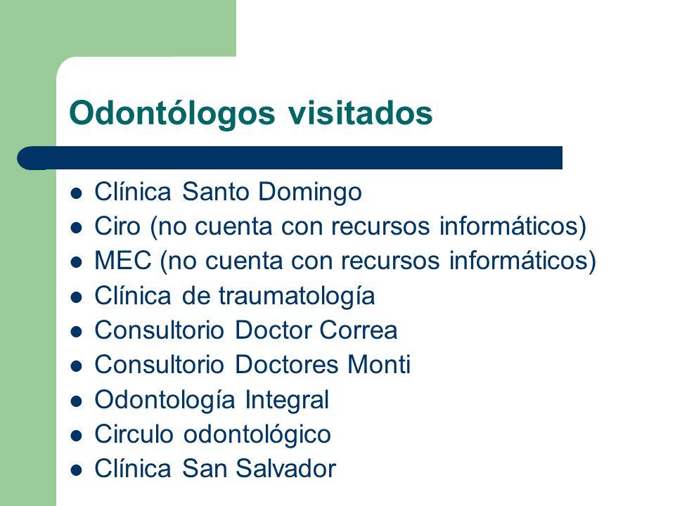 Clínica San Salvador Av.Libertador 163(e) Personal:1administrativo,3 odontólogos.