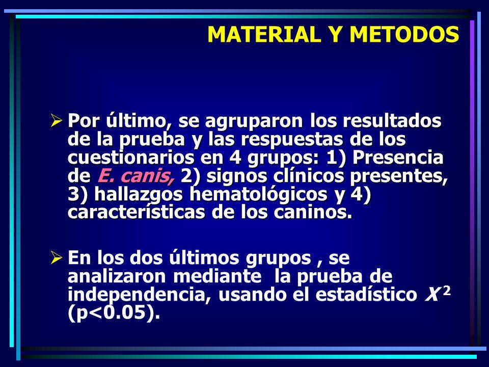 Por último, se agruparon los resultados de la prueba y las respuestas de los cuestionarios en 4 grupos: 1) Presencia de E. canis, 2) signos clínicos p