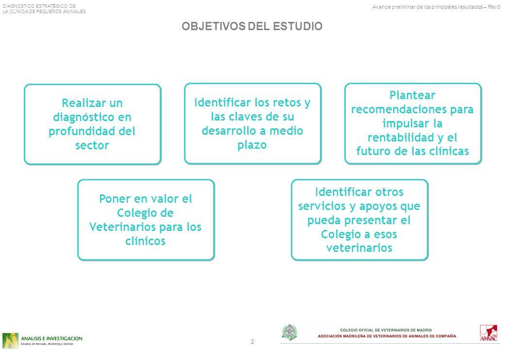 Avance preliminar de los principales resultados – Rev0 DIAGNOSTICO ESTRATÉGICO DE LA CLÍNICA DE PEQUEÑOS ANIMALES 13 PROPUESTAS DEL SECTOR PARA ALCANZAR UN FUTURO DESEABLE P.9.5 Desde su punto de vista, qué puede hacer el sector para afrontar estos problemas