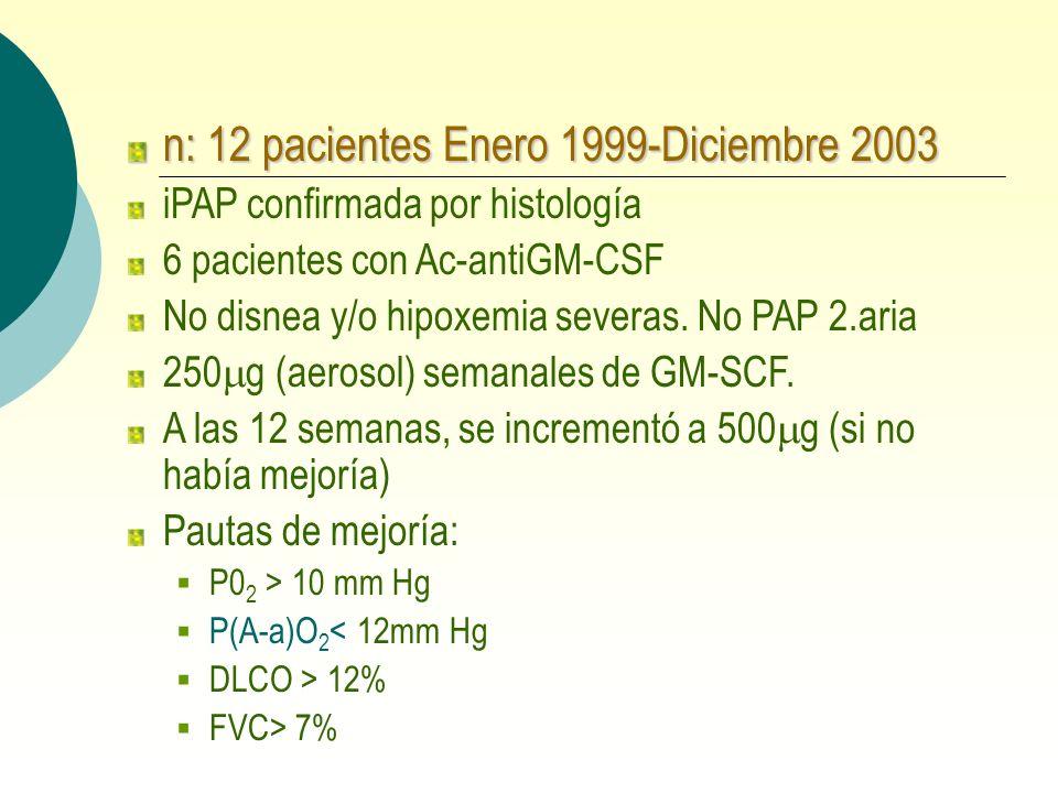 n: 12 pacientes Enero 1999-Diciembre 2003 iPAP confirmada por histología 6 pacientes con Ac-antiGM-CSF No disnea y/o hipoxemia severas. No PAP 2.aria