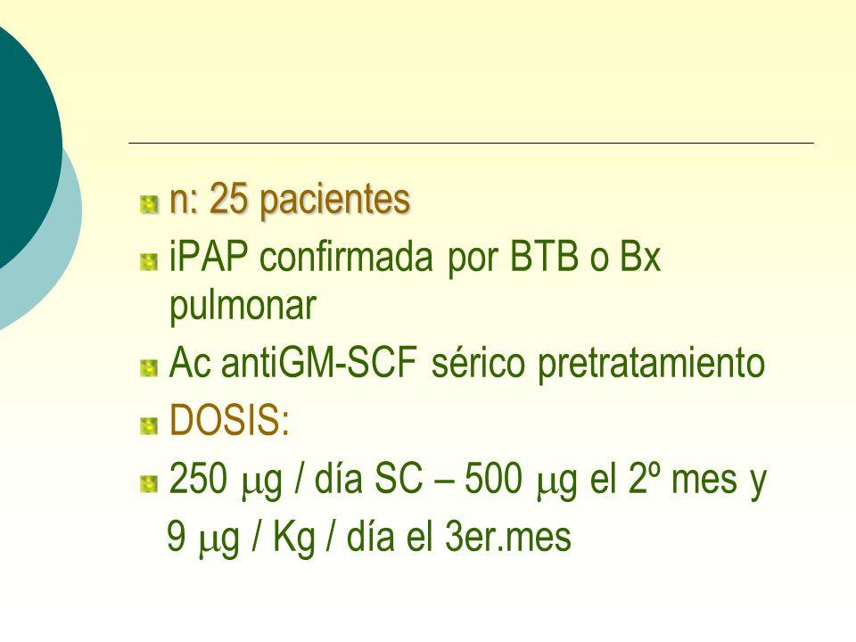 n: 25 pacientes iPAP confirmada por BTB o Bx pulmonar Ac antiGM-SCF sérico pretratamiento DOSIS: 250 g / día SC – 500 g el 2º mes y 9 g / Kg / día el