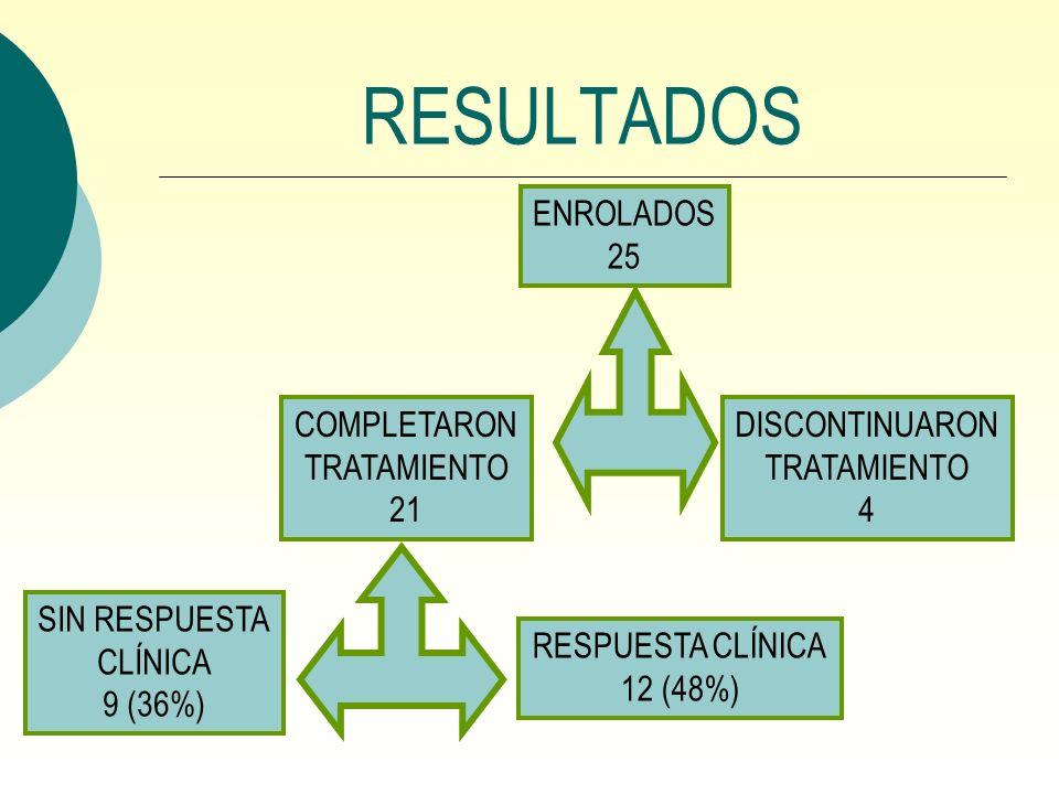 RESULTADOS ENROLADOS 25 DISCONTINUARON TRATAMIENTO 4 COMPLETARON TRATAMIENTO 21 SIN RESPUESTA CLÍNICA 9 (36%) RESPUESTA CLÍNICA 12 (48%)