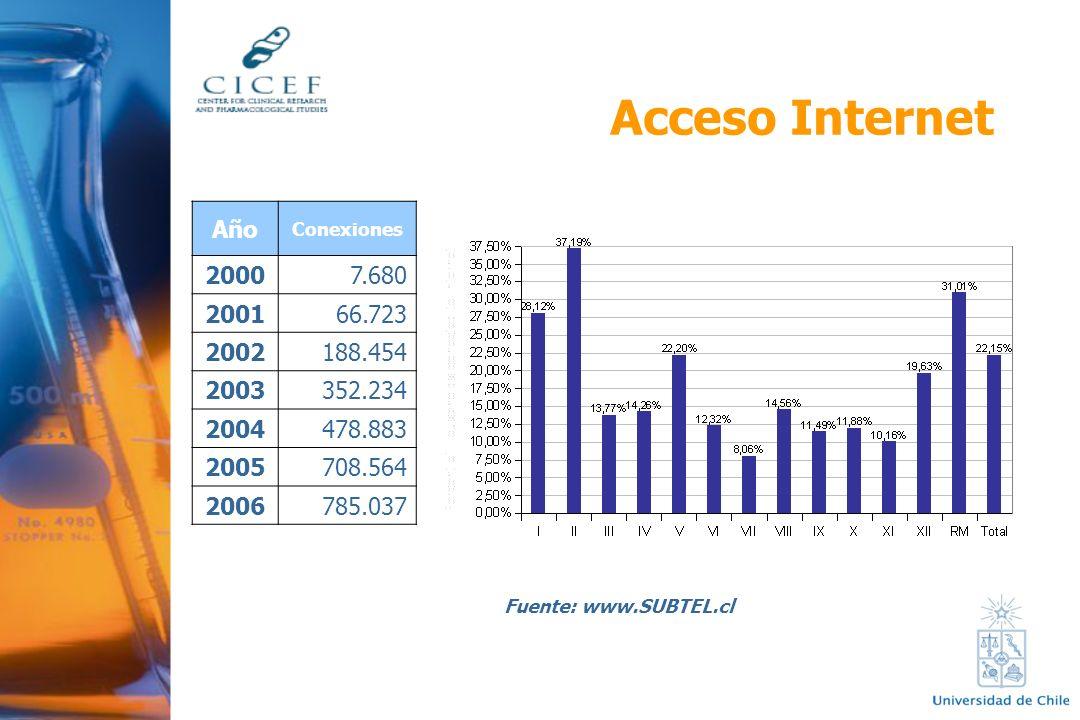 Acceso Internet Fuente: www.SUBTEL.cl Año Conexiones 20007.680 200166.723 2002188.454 2003352.234 2004478.883 2005708.564 2006785.037