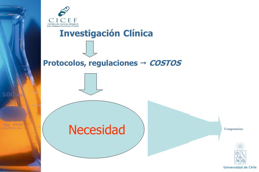 Necesidad Investigación Clínica Protocolos, regulaciones COSTOS Competencias