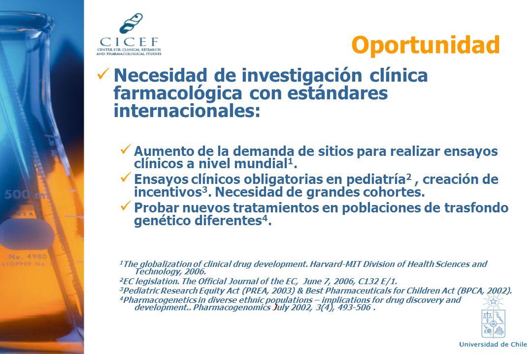 Oportunidad Necesidad de investigación clínica farmacológica con estándares internacionales: Aumento de la demanda de sitios para realizar ensayos clí