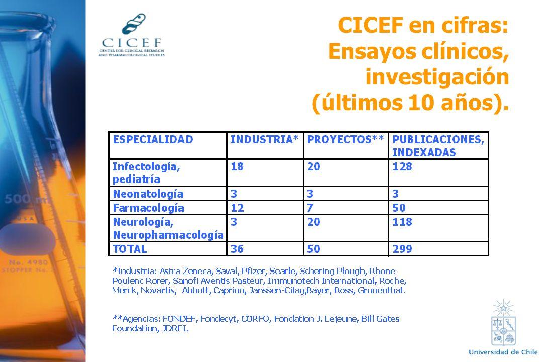 CICEF en cifras: Ensayos clínicos, investigación (últimos 10 años).