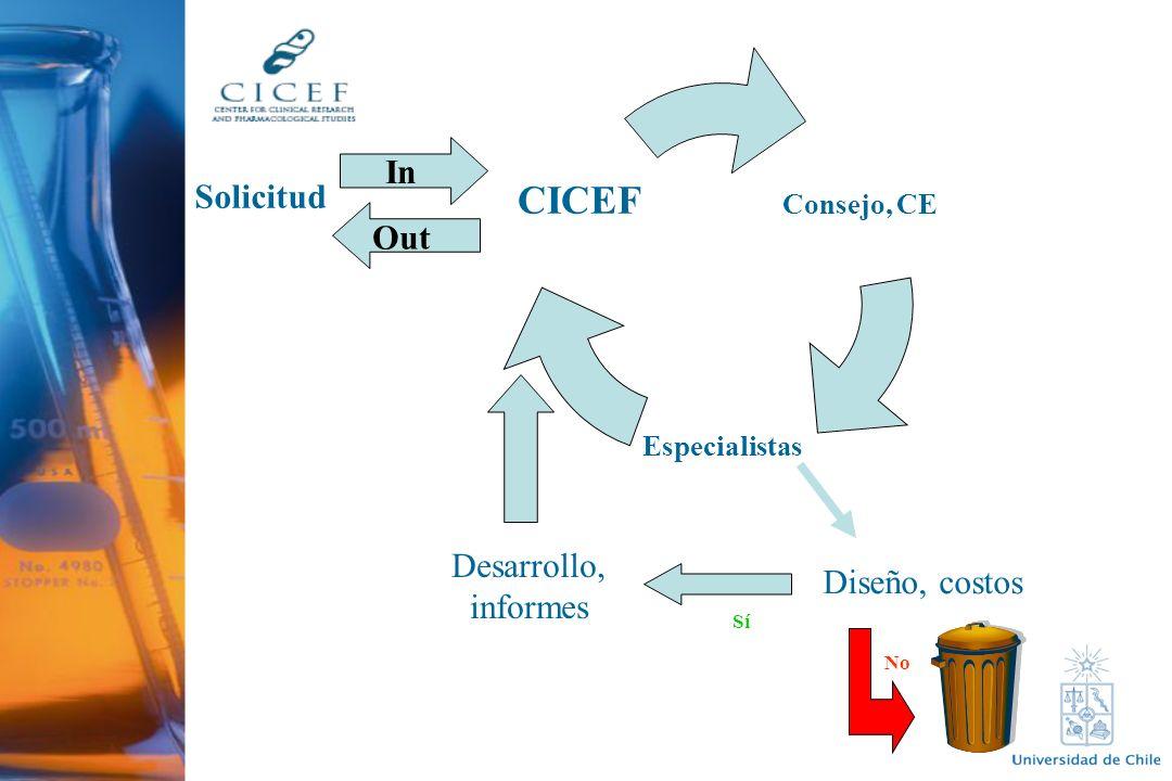Consejo, CE Especialistas CICEF Solicitud Diseño, costos No Sí Desarrollo, informes In Out