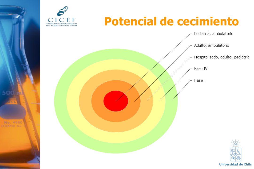 Potencial de cecimiento Pediatría, ambulatorio Adulto, ambulatorio Hospitalizado, adulto, pediatría Fase IV Fase I