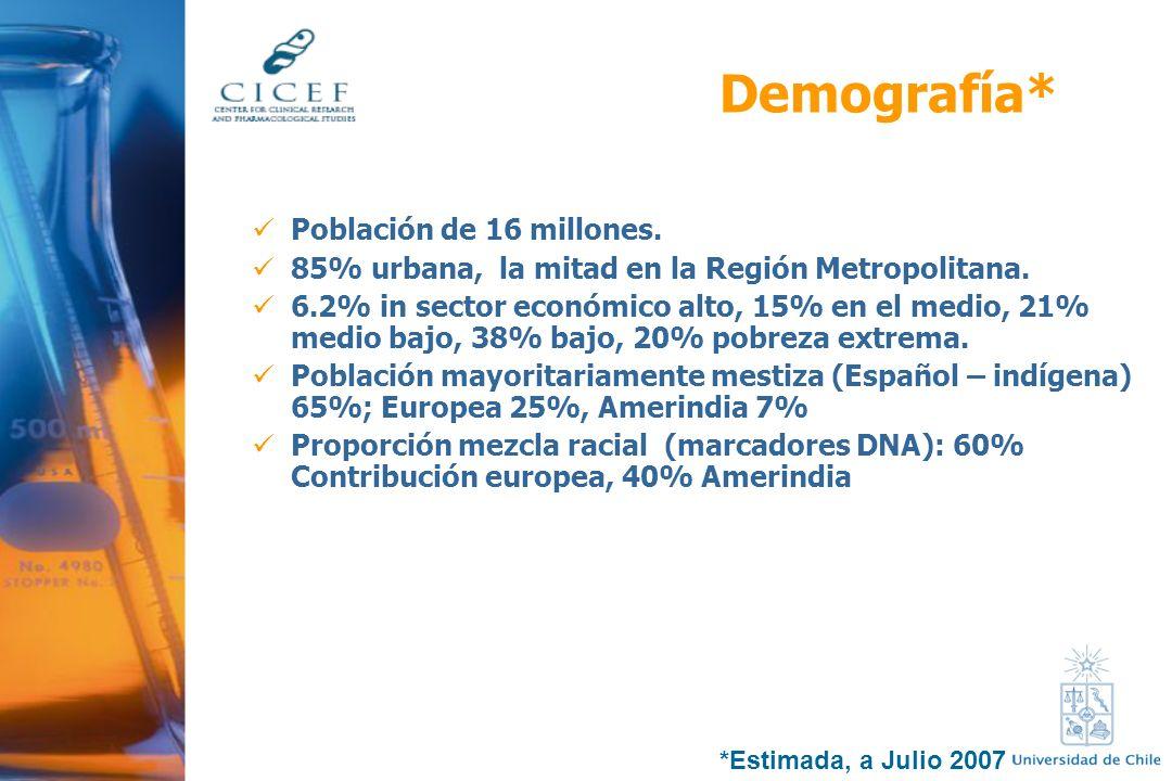 Demografía* Población de 16 millones. 85% urbana, la mitad en la Región Metropolitana. 6.2% in sector económico alto, 15% en el medio, 21% medio bajo,