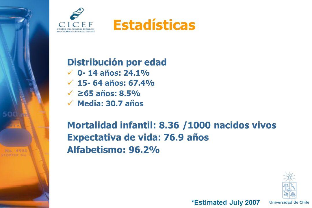 Estadísticas Distribución por edad 0- 14 años: 24.1% 15- 64 años: 67.4% 65 años: 8.5% Media: 30.7 años Mortalidad infantil: 8.36 /1000 nacidos vivos E