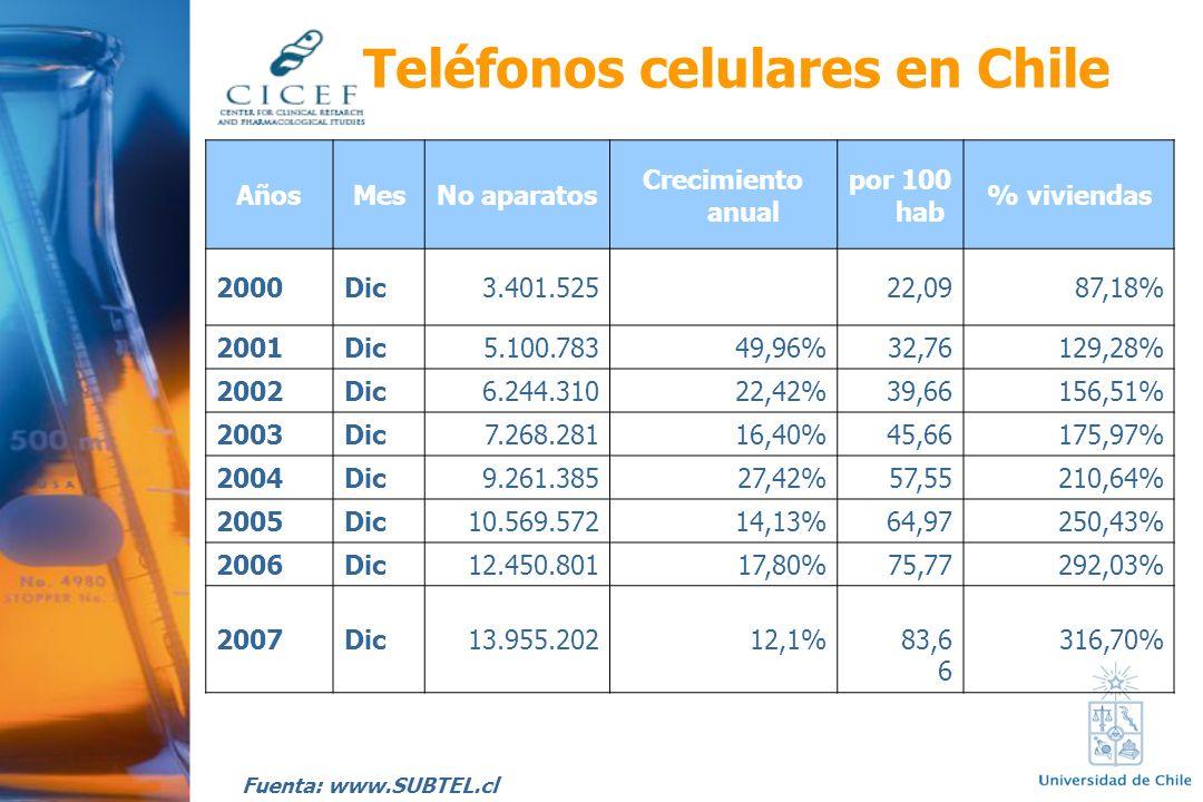 AñosMesNo aparatos Crecimiento anual por 100 hab % viviendas 2000Dic3.401.52522,0987,18% 2001Dic5.100.78349,96%32,76129,28% 2002Dic6.244.31022,42%39,6