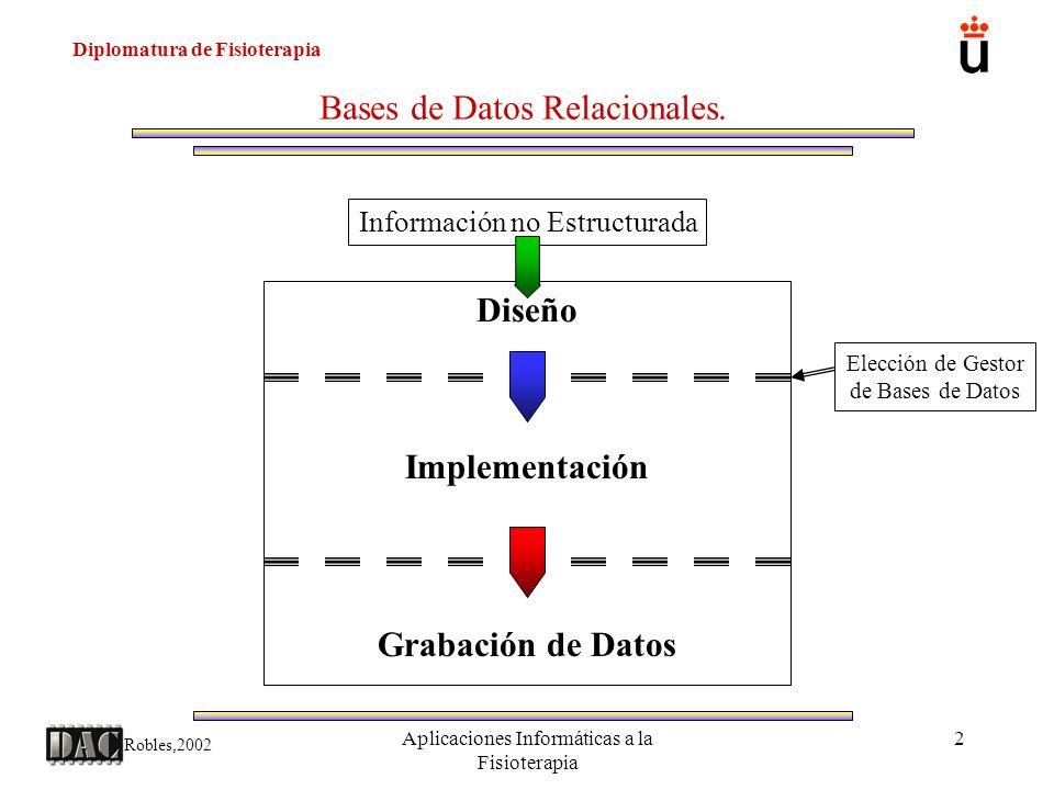 Diplomatura de Fisioterapia Robles,2002 Aplicaciones Informáticas a la Fisioterapia 13 Bases de Datos Relacionales.