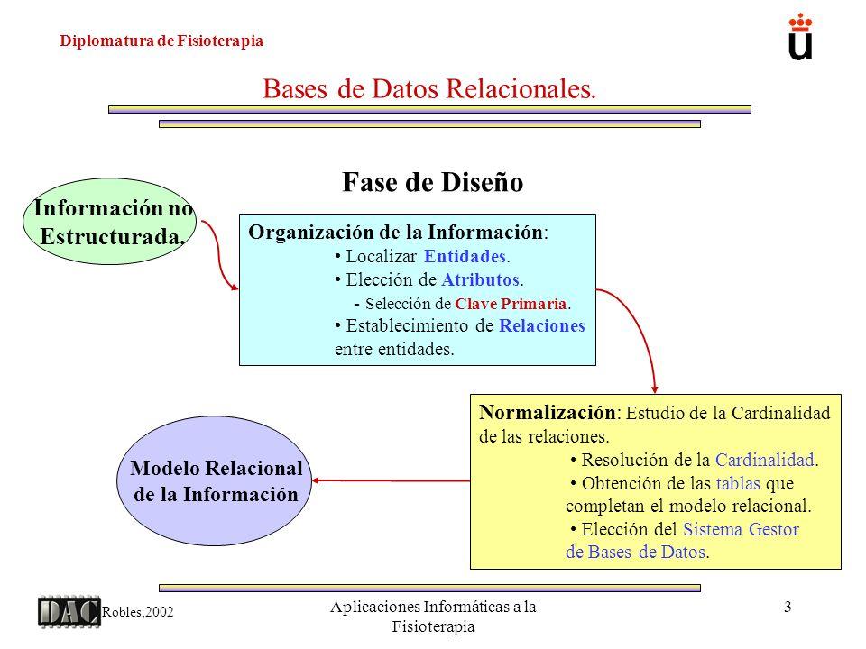 Diplomatura de Fisioterapia Robles,2002 Aplicaciones Informáticas a la Fisioterapia 14 Bases de Datos Relacionales.