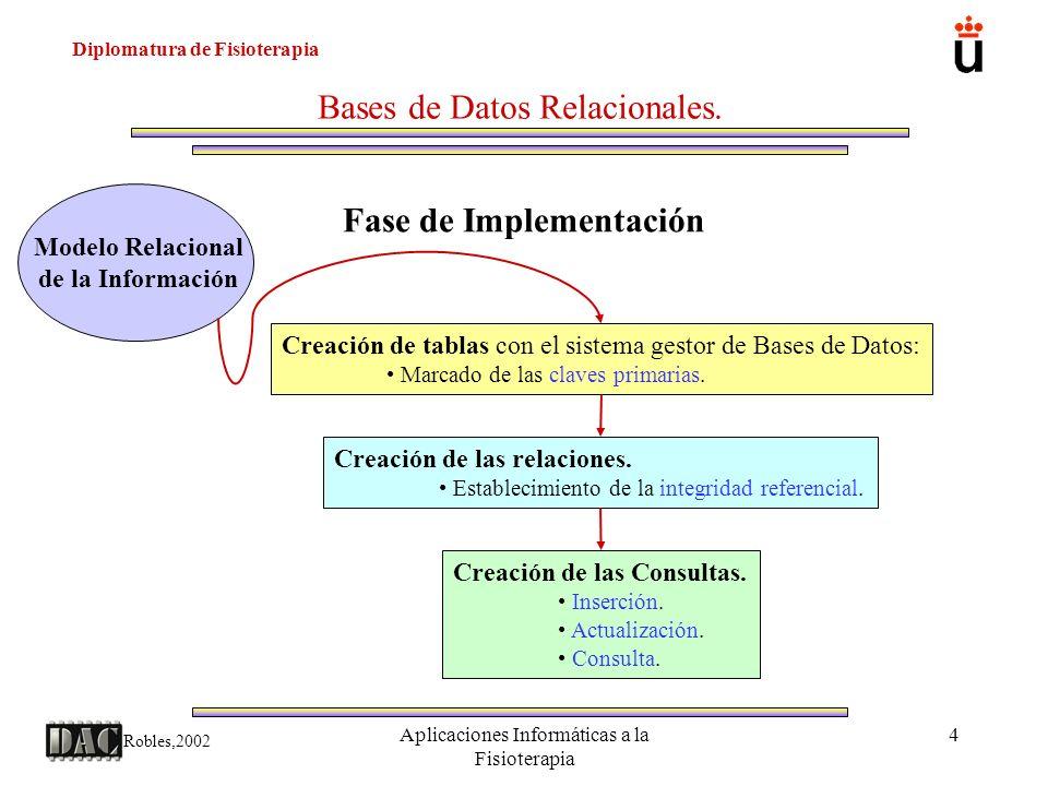 Diplomatura de Fisioterapia Robles,2002 Aplicaciones Informáticas a la Fisioterapia 15 Bases de Datos Relacionales.