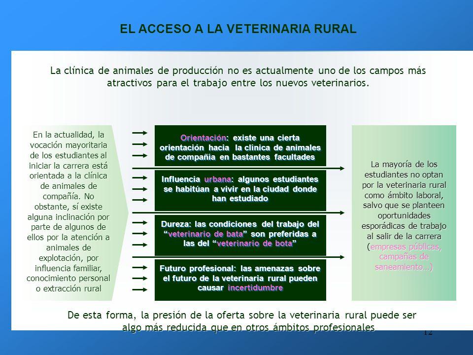 11 LA CLÍNICA DE ANIMALES DE PRODUCCIÓN: LA VETERINARIA RURAL ámbitos tradicionales y exclusivos de la veterinaria en todos los países del mundo. mund