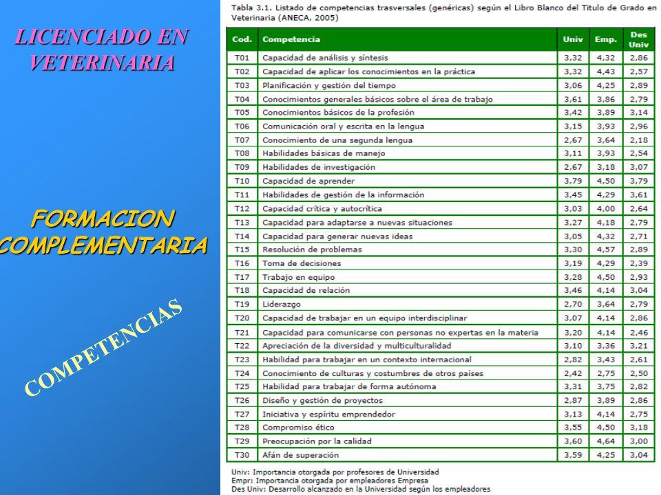 21 FORMACION COMPLEMENTARIA DOCTORADODOCTORADO POSTGRADO Y MASTER:POSTGRADO Y MASTER: –GESTION DESARROLLO RURAL –MEDIOAMBIENTE –GESTION CINEGETICA –GE