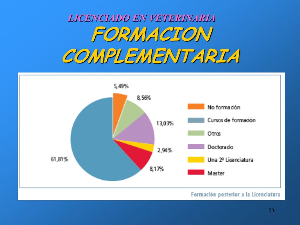 22 FORMACION COMPLEMENTARIA LICENCIADO EN VETERINARIA COMPETENCIAS