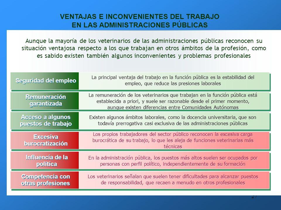 26 SALIDAS PROFESIONALES ADMINISTRACIONES PUBLICASADMINISTRACIONES PUBLICAS EUROPEAEUROPEA NACIONALNACIONAL AUTONOMICAAUTONOMICA LOCALLOCALAREAS AGRICULTURAAGRICULTURA SANIDADSANIDAD MATADEROSMATADEROS MEDIO AMBIENTEMEDIO AMBIENTE INVESTIGACION Y DOCENCIA ADMINISTRACIONES PUBLICASINVESTIGACION Y DOCENCIA ADMINISTRACIONES PUBLICAS LICENCIADO EN VETERINARIA