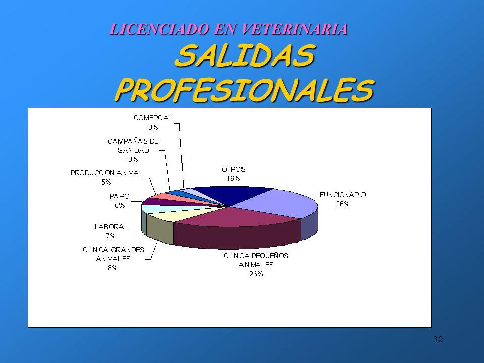 29 SALIDAS PROFESIONALES EMPRESAS PRIVADASEMPRESAS PRIVADAS CONSULTORIASCONSULTORIAS AGRUPACIONES DE DEFENSA SANITARIAAGRUPACIONES DE DEFENSA SANITARIA COMERCIALES DE MEDICAMENTOSCOMERCIALES DE MEDICAMENTOS ALIMENTACION ANIMAL.