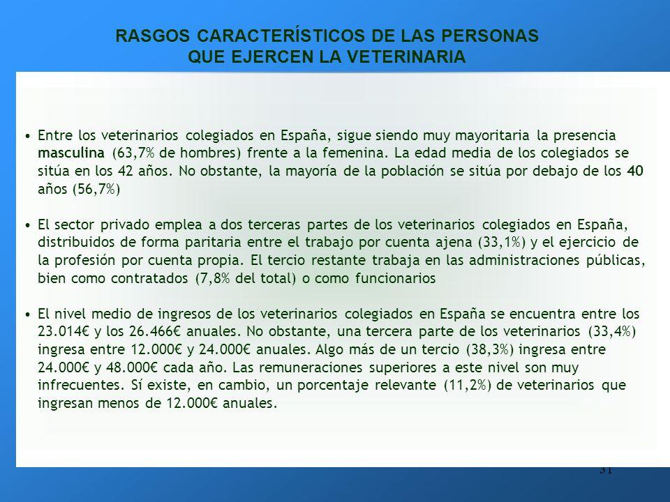 30 SALIDAS PROFESIONALES LICENCIADO EN VETERINARIA