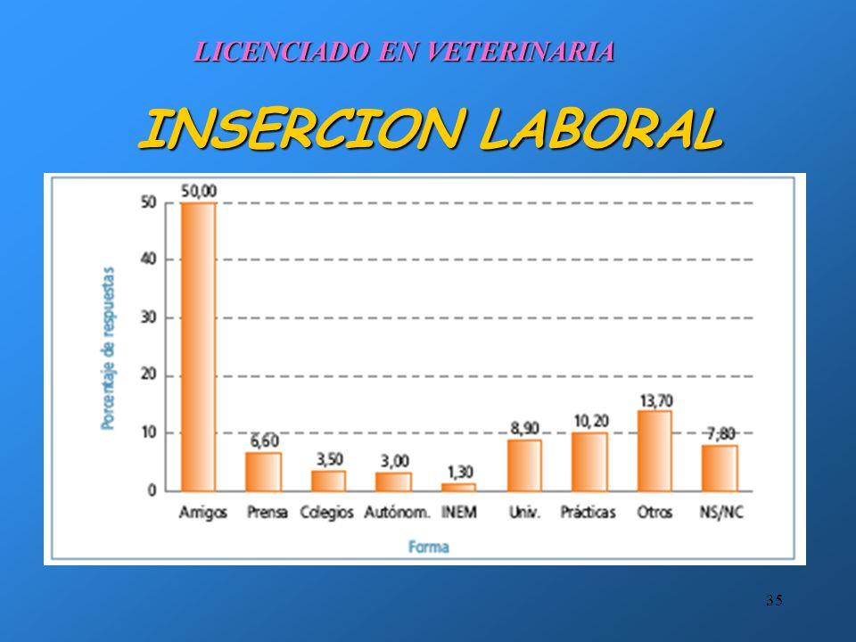 34 INSERCION LABORAL LICENCIADO EN VETERINARIA