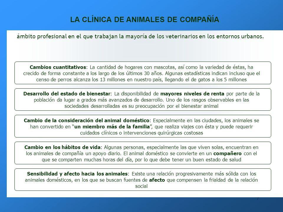 7 LA CLÍNICA DE ANIMALES DE COMPAÑÍA ámbito profesional en el que trabajan la mayoría de los veterinarios en los entornos urbanos.