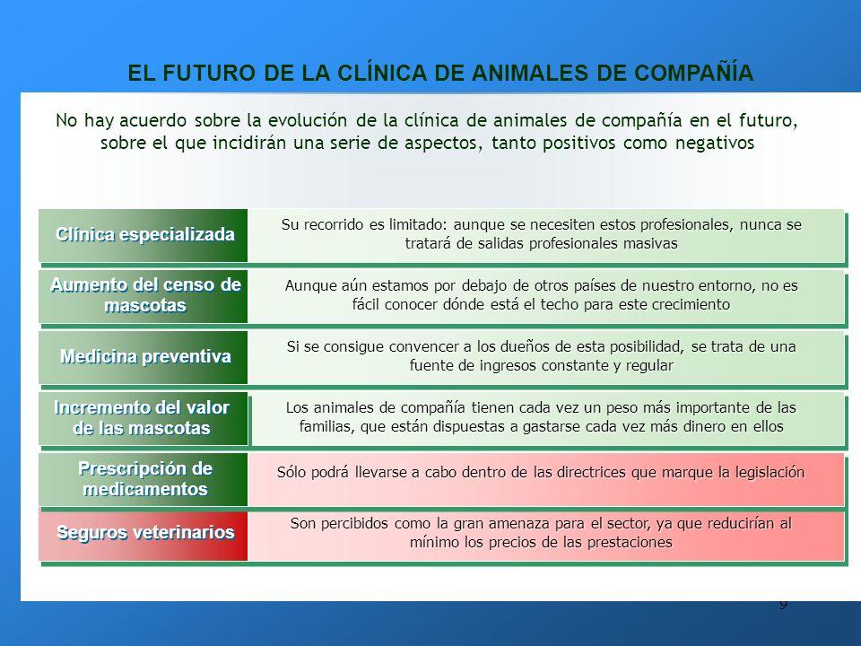 8 LA ELECCIÓN DE LA CLÍNICA COMO ESPECIALIDAD La clínica de animales de compañía es también el campo en el que se especializan la mayor parte de los veterinarios recién licenciados en los últimos años.