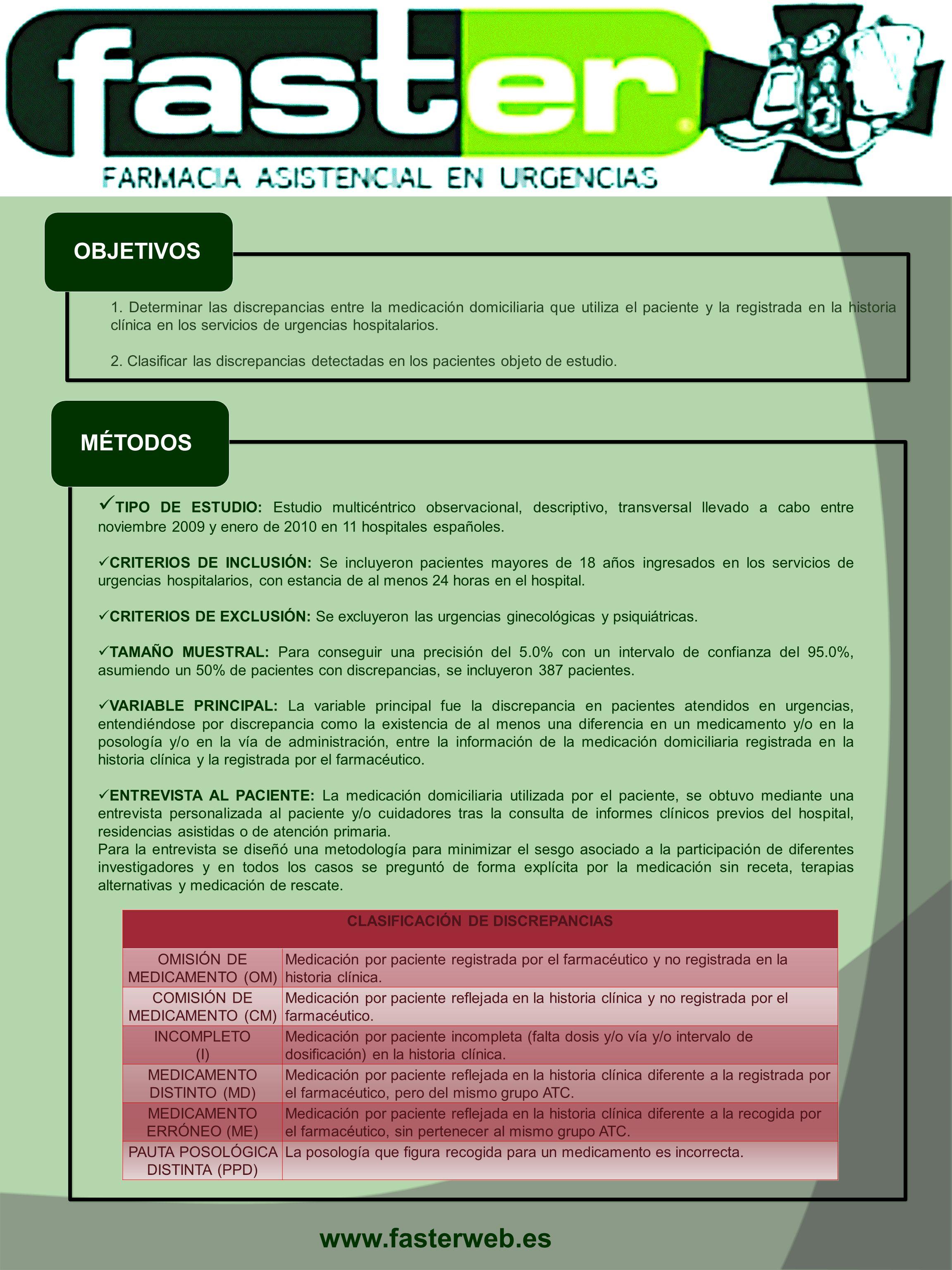 OBJETIVOS MÉTODOS 1. Determinar las discrepancias entre la medicación domiciliaria que utiliza el paciente y la registrada en la historia clínica en l