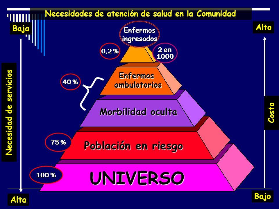 Enfermosingresados 100 % 75 % 40 % 0,2 % 2 en 1000 Necesidades de atención de salud en la Comunidad Enfermosambulatorios Morbilidad oculta Población e