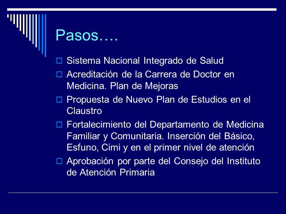 Pasos…. Sistema Nacional Integrado de Salud Acreditación de la Carrera de Doctor en Medicina. Plan de Mejoras Propuesta de Nuevo Plan de Estudios en e