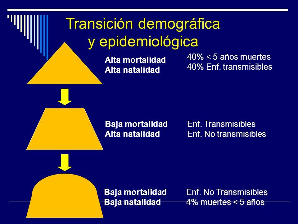 Alta mortalidad Alta natalidad 40% < 5 años muertes 40% Enf. transmisibles Baja mortalidad Alta natalidad Enf. Transmisibles Enf. No transmisibles Baj