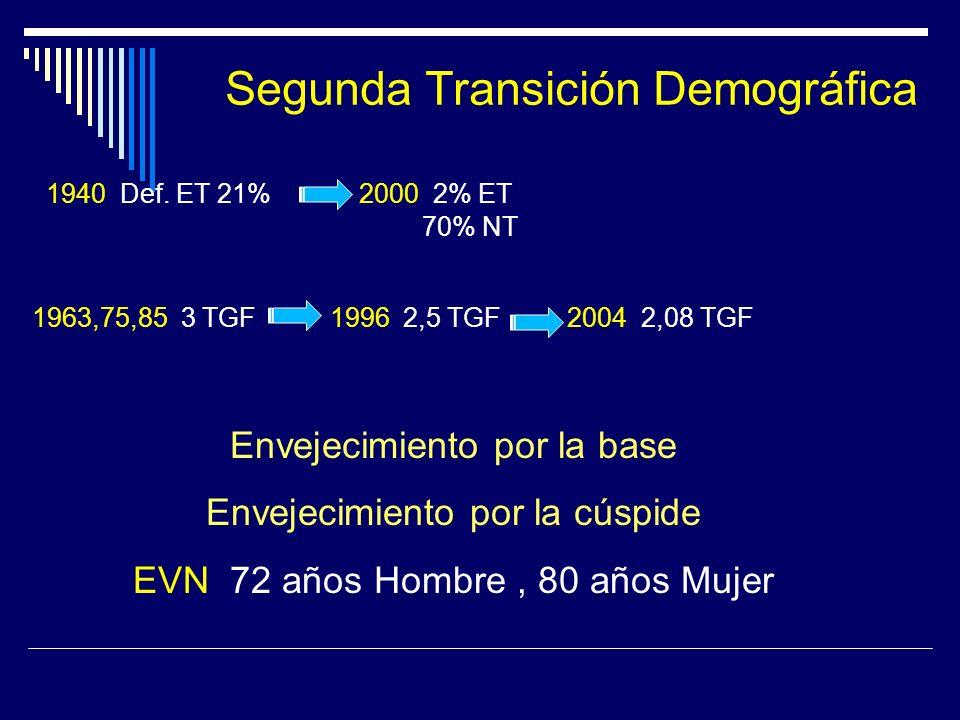 Segunda Transición Demográfica 1940: Def. ET 21% 2000: 2% ET 70% NT 1963,75,85: 3 TGF 1996: 2,5 TGF 2004: 2,08 TGF Envejecimiento por la base Envejeci