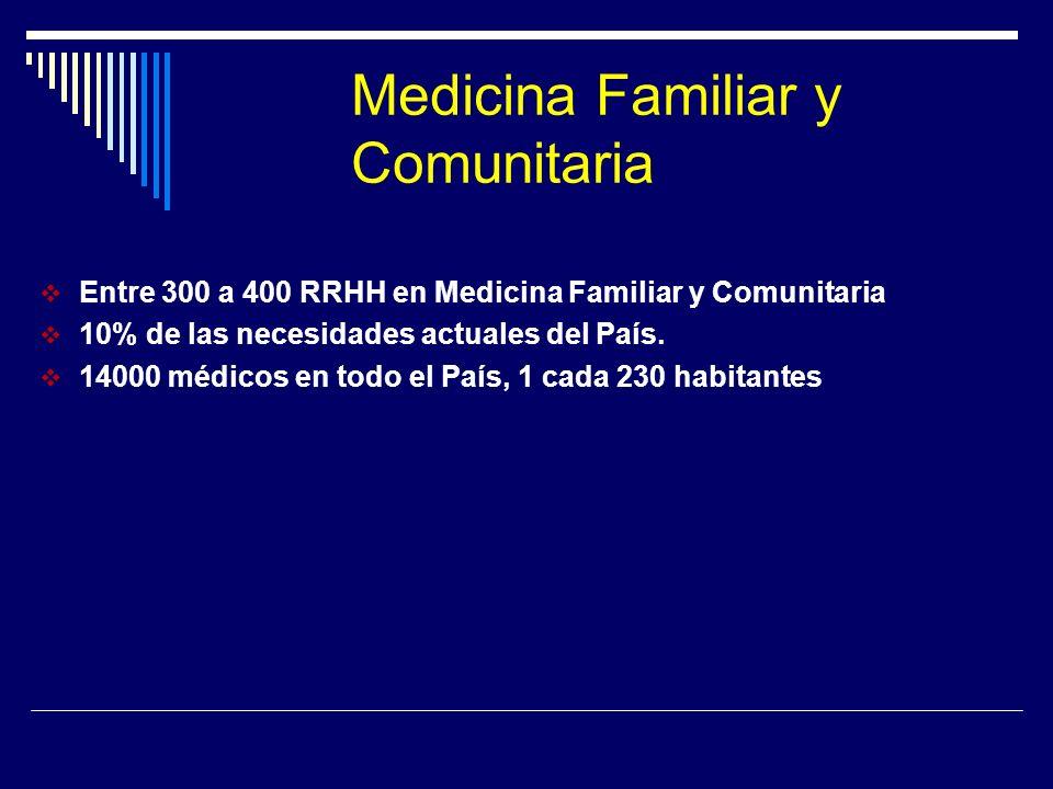 Medicina Familiar y Comunitaria Entre 300 a 400 RRHH en Medicina Familiar y Comunitaria 10% de las necesidades actuales del País. 14000 médicos en tod
