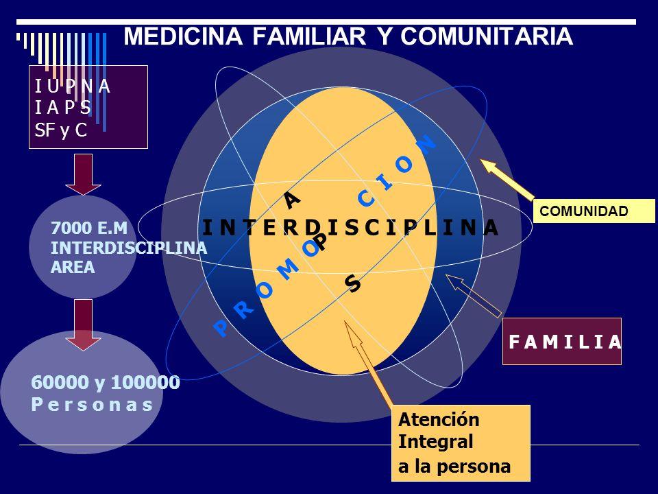 COMUNIDAD F A M I L I A MEDICINA FAMILIAR Y COMUNITARIA I U P N A I A P S SF y C 7000 E.M INTERDISCIPLINA AREA 60000 y 100000 P e r s o n a s Atención