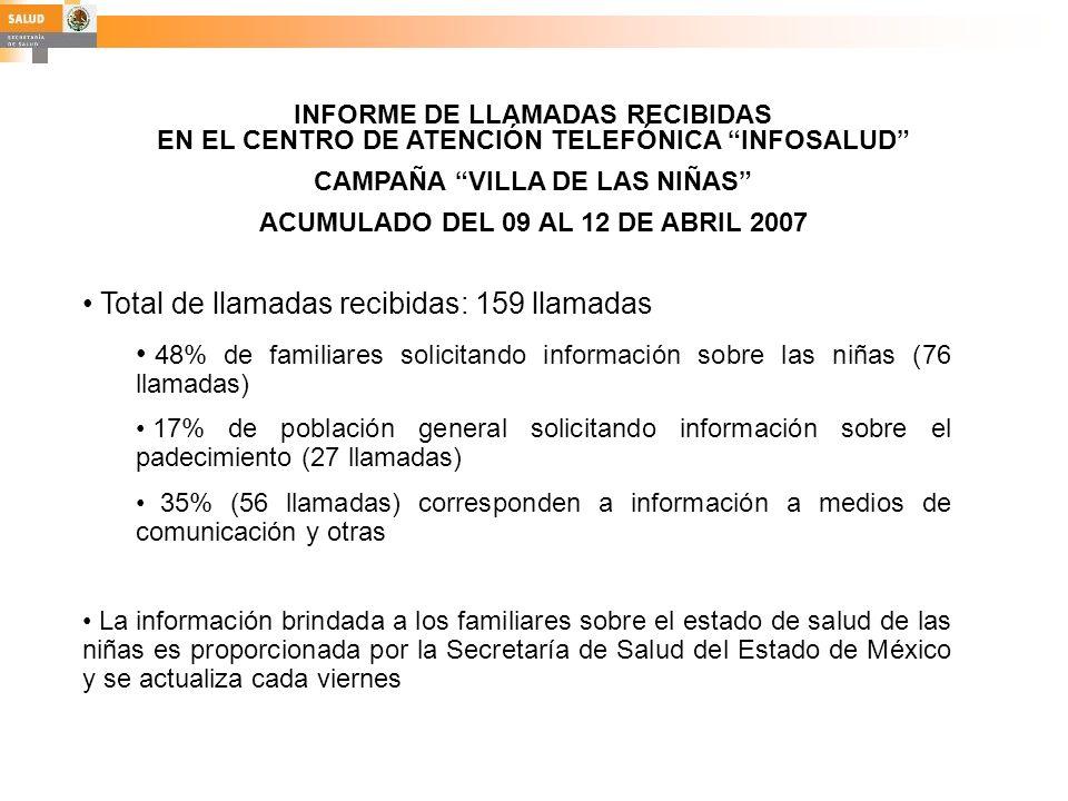 INFORME DE LLAMADAS RECIBIDAS EN EL CENTRO DE ATENCIÓN TELEFÓNICA INFOSALUD CAMPAÑA VILLA DE LAS NIÑAS ACUMULADO DEL 09 AL 12 DE ABRIL 2007 Total de l