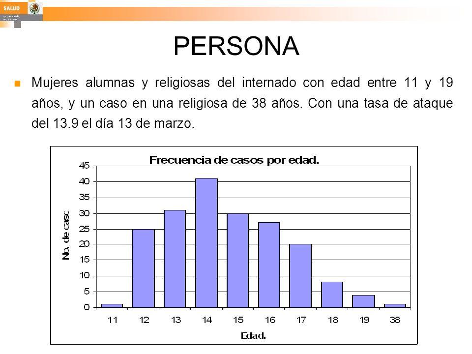 PERSONA Mujeres alumnas y religiosas del internado con edad entre 11 y 19 años, y un caso en una religiosa de 38 años. Con una tasa de ataque del 13.9