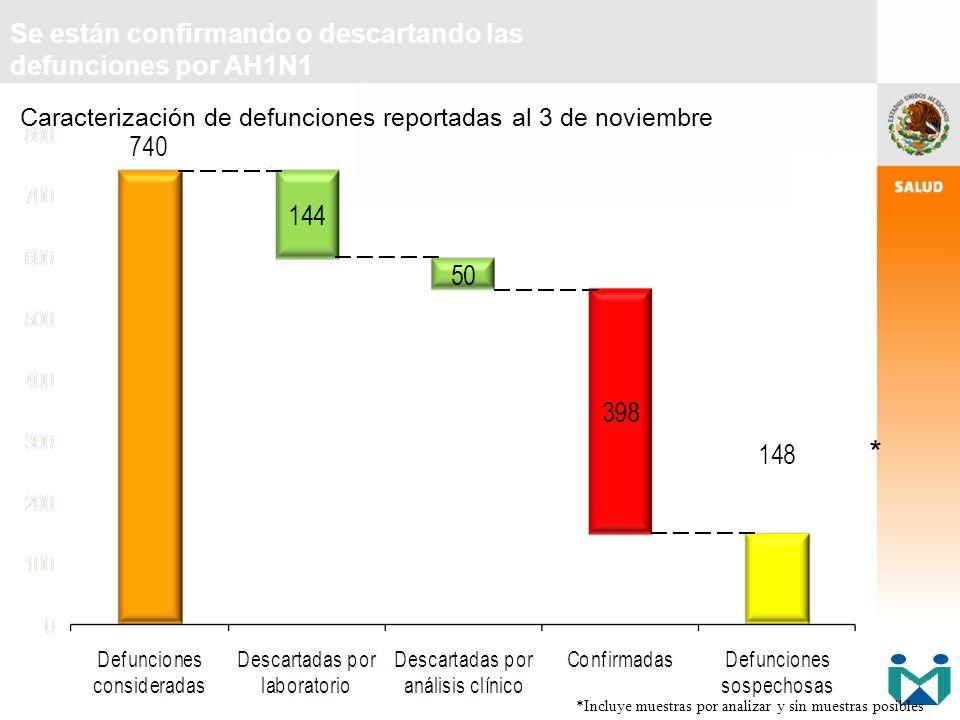 Se están confirmando o descartando las defunciones por AH1N1 Caracterización de defunciones reportadas al 3 de noviembre *Incluye muestras por analiza