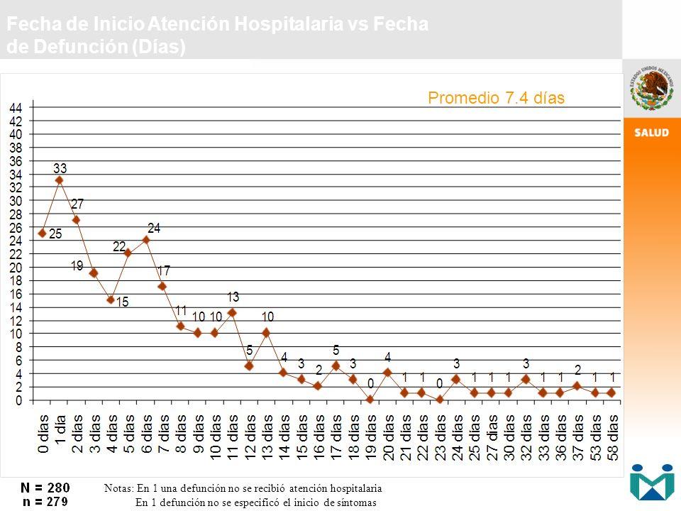 Fecha de Inicio Atención Hospitalaria vs Fecha de Defunción (Días) Notas: En 1 una defunción no se recibió atención hospitalaria En 1 defunción no se