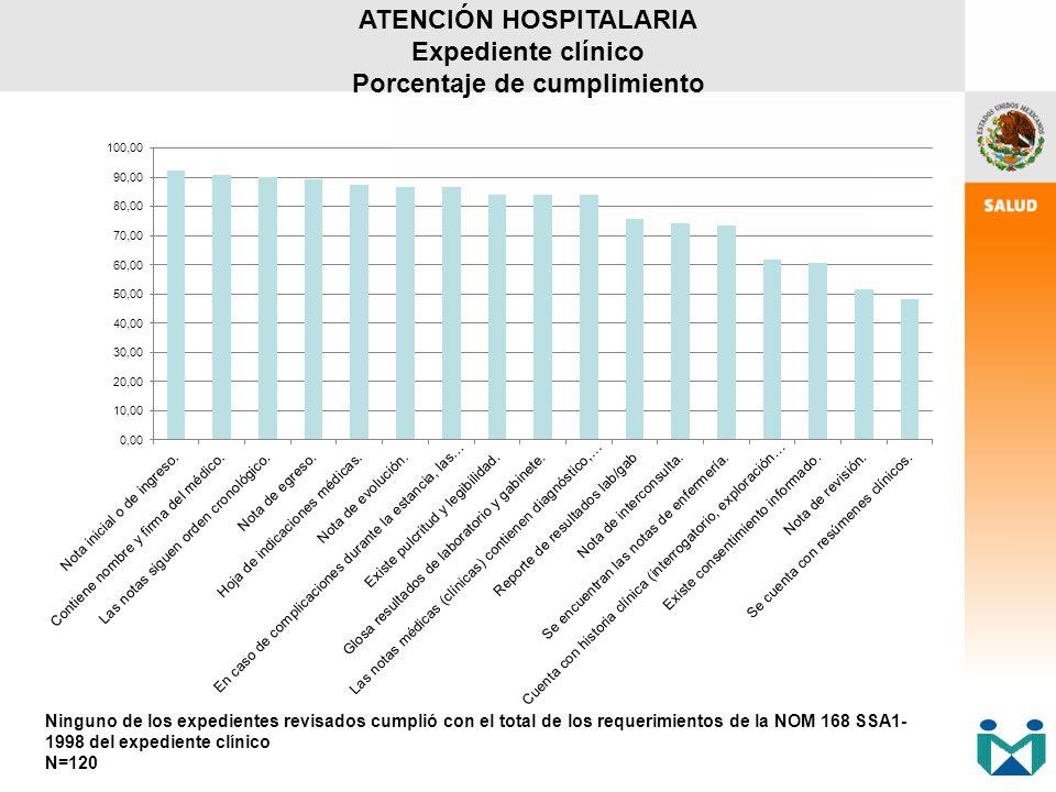 ATENCIÓN HOSPITALARIA Expediente clínico Porcentaje de cumplimiento Ninguno de los expedientes revisados cumplió con el total de los requerimientos de