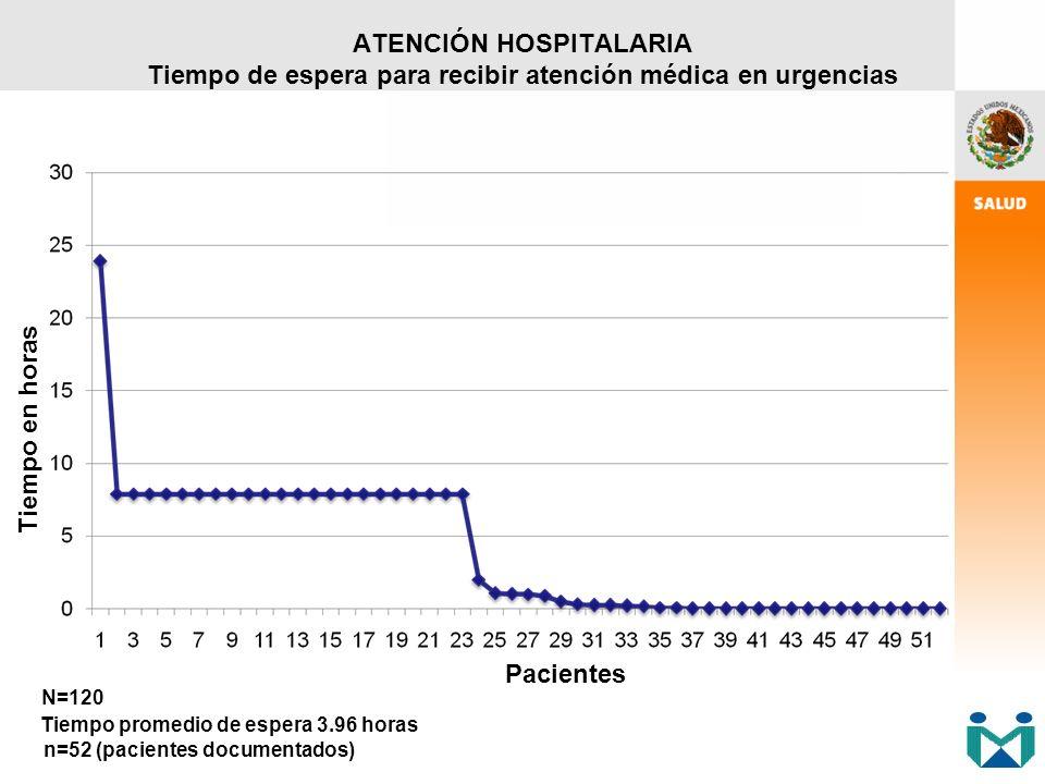 ATENCIÓN HOSPITALARIA Tiempo de espera para recibir atención médica en urgencias Tiempo promedio de espera 3.96 horas n=52 (pacientes documentados) Pa