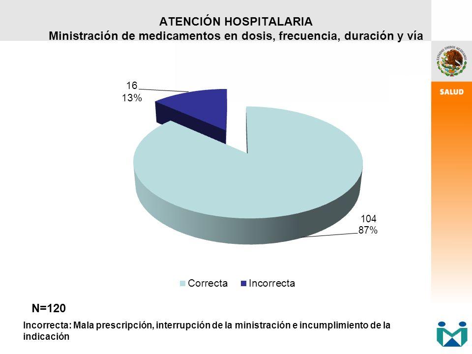 ATENCIÓN HOSPITALARIA Ministración de medicamentos en dosis, frecuencia, duración y vía N=120 Incorrecta: Mala prescripción, interrupción de la minist