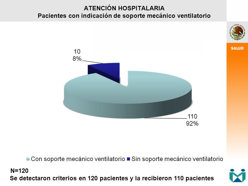 ATENCIÓN HOSPITALARIA Pacientes con indicación de soporte mecánico ventilatorio N=120 Se detectaron criterios en 120 pacientes y la recibieron 110 pac