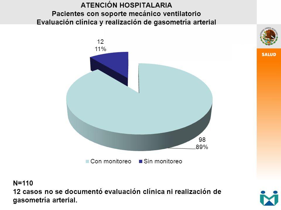 ATENCIÓN HOSPITALARIA Pacientes con soporte mecánico ventilatorio Evaluación clínica y realización de gasometría arterial N=110 12 casos no se documen