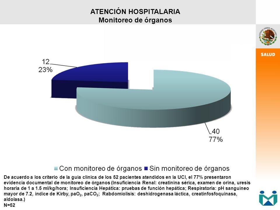 De acuerdo a los criterio de la guía clínica de los 52 pacientes atendidos en la UCI, el 77% presentaron evidencia documental de monitoreo de órganos