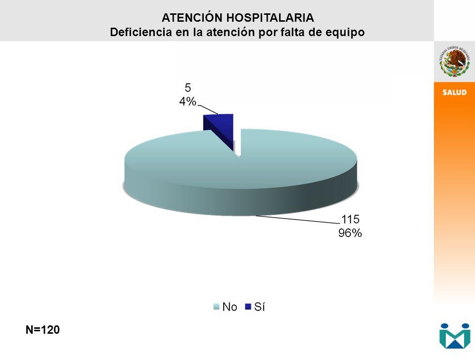 ATENCIÓN HOSPITALARIA Deficiencia en la atención por falta de equipo N=120