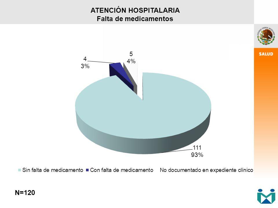 ATENCIÓN HOSPITALARIA Falta de medicamentos