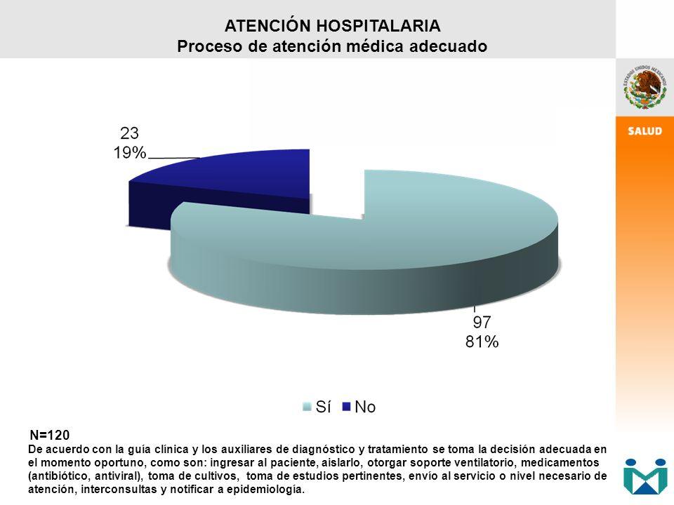 ATENCIÓN HOSPITALARIA Proceso de atención médica adecuado N=120 De acuerdo con la guía clínica y los auxiliares de diagnóstico y tratamiento se toma l