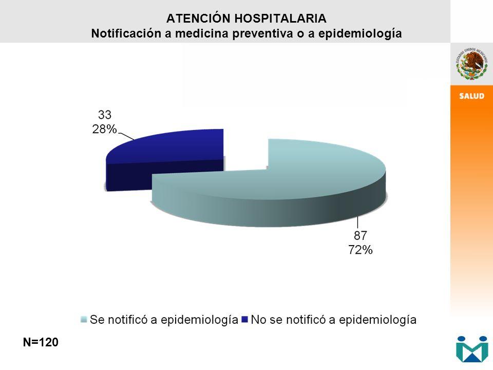 N=120 ATENCIÓN HOSPITALARIA Notificación a medicina preventiva o a epidemiología