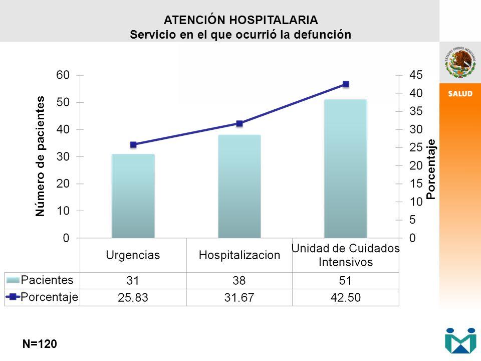 ATENCIÓN HOSPITALARIA Servicio en el que ocurrió la defunción N=120 Número de pacientes Porcentaje