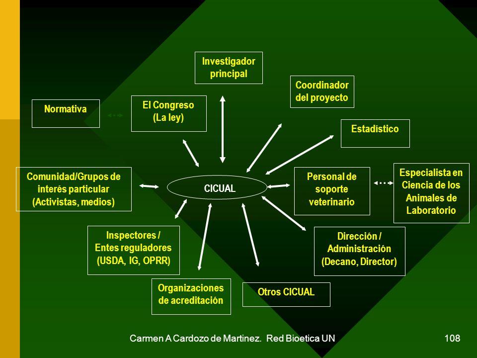Carmen A Cardozo de Martinez. Red Bioetica UN 108 Investigador principal Coordinador del proyecto El Congreso (La ley) Comunidad/Grupos de interés par